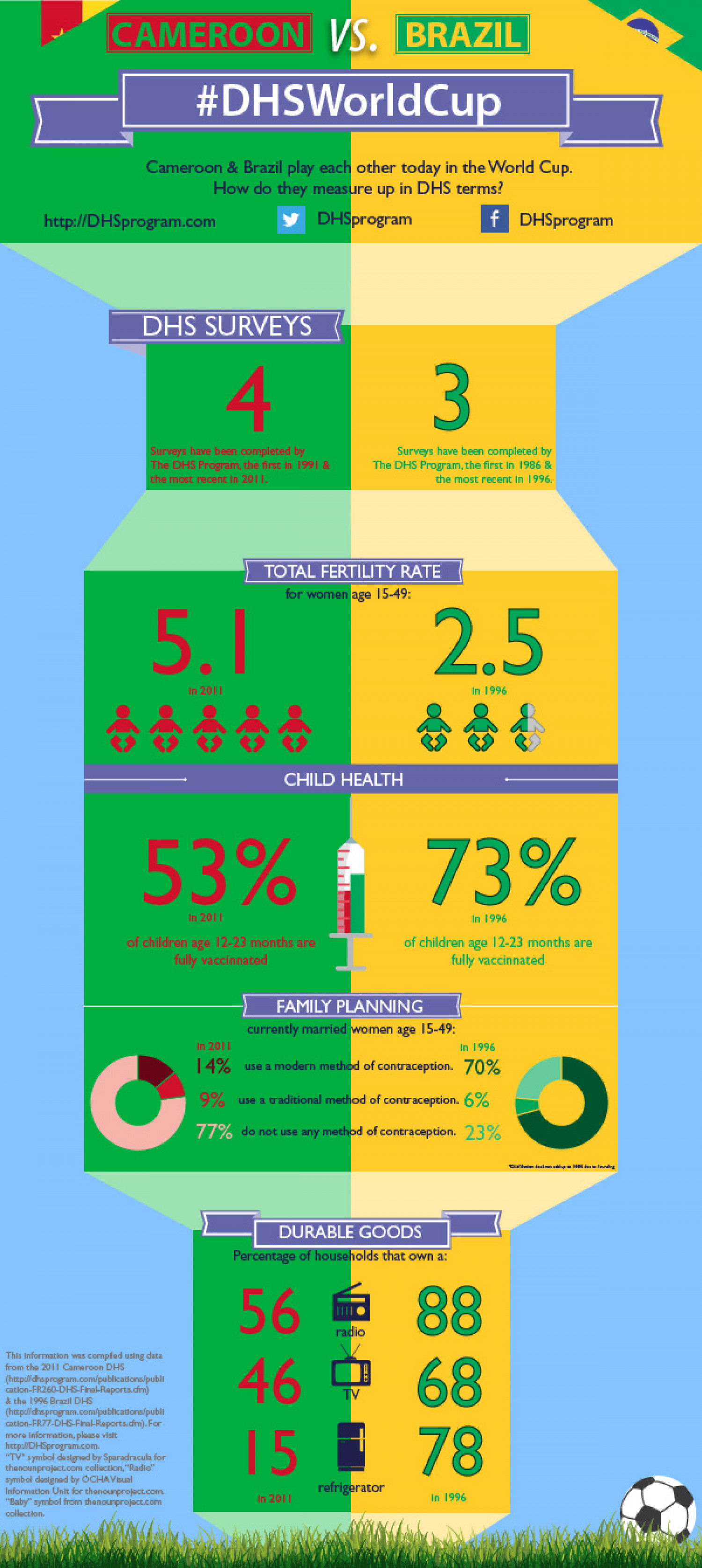 #DHSWorldCup - Cameroon vs. Brazil Infographic