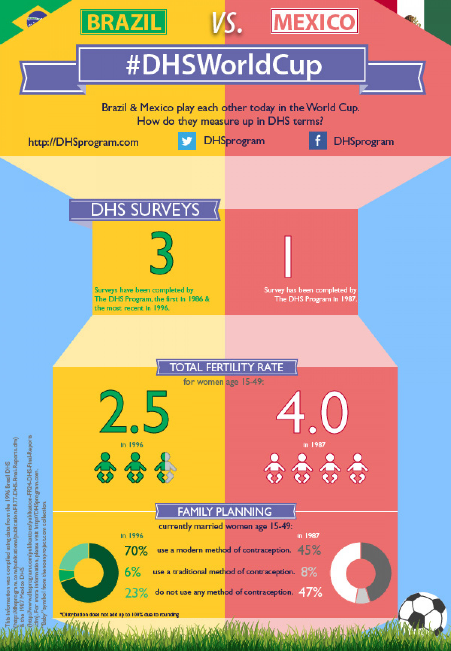 #DHSWorldCup: Mexico vs. Brazil Infographic
