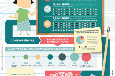 Dia Mundial do Professor Infographic