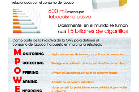Dia Mundial sin Tabaco Infographic