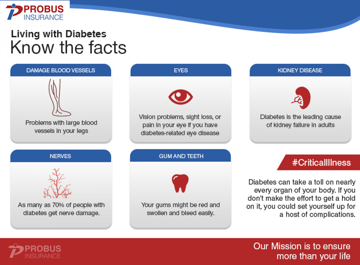 Diabetes - a Critical illness which can be managed Infographic