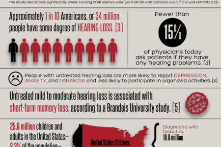 Diabetes Alert Day 2012: The Connection Between Diabetes and Hearing Loss Infographic