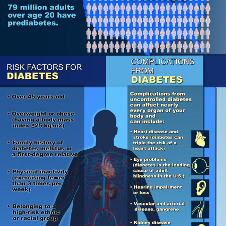 diabetes-and-how-it-affects-you