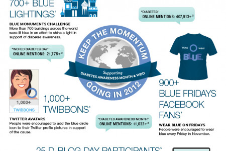 Diabetes Awareness Month 2011 – By The Numbers  Infographic