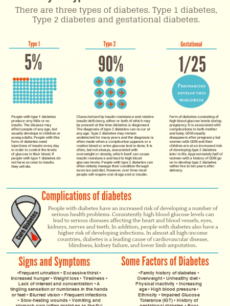 Diabetes awareness month Infographic