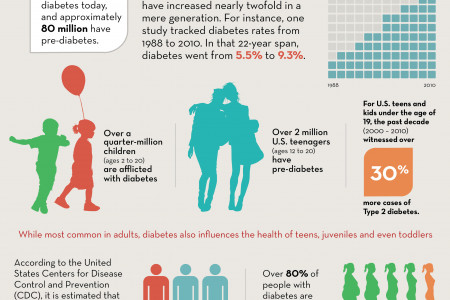 Diabetes in the United States: Regional Prevalence and Possible Causes Infographic