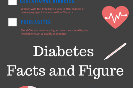 Diabetes in the United States Infographic