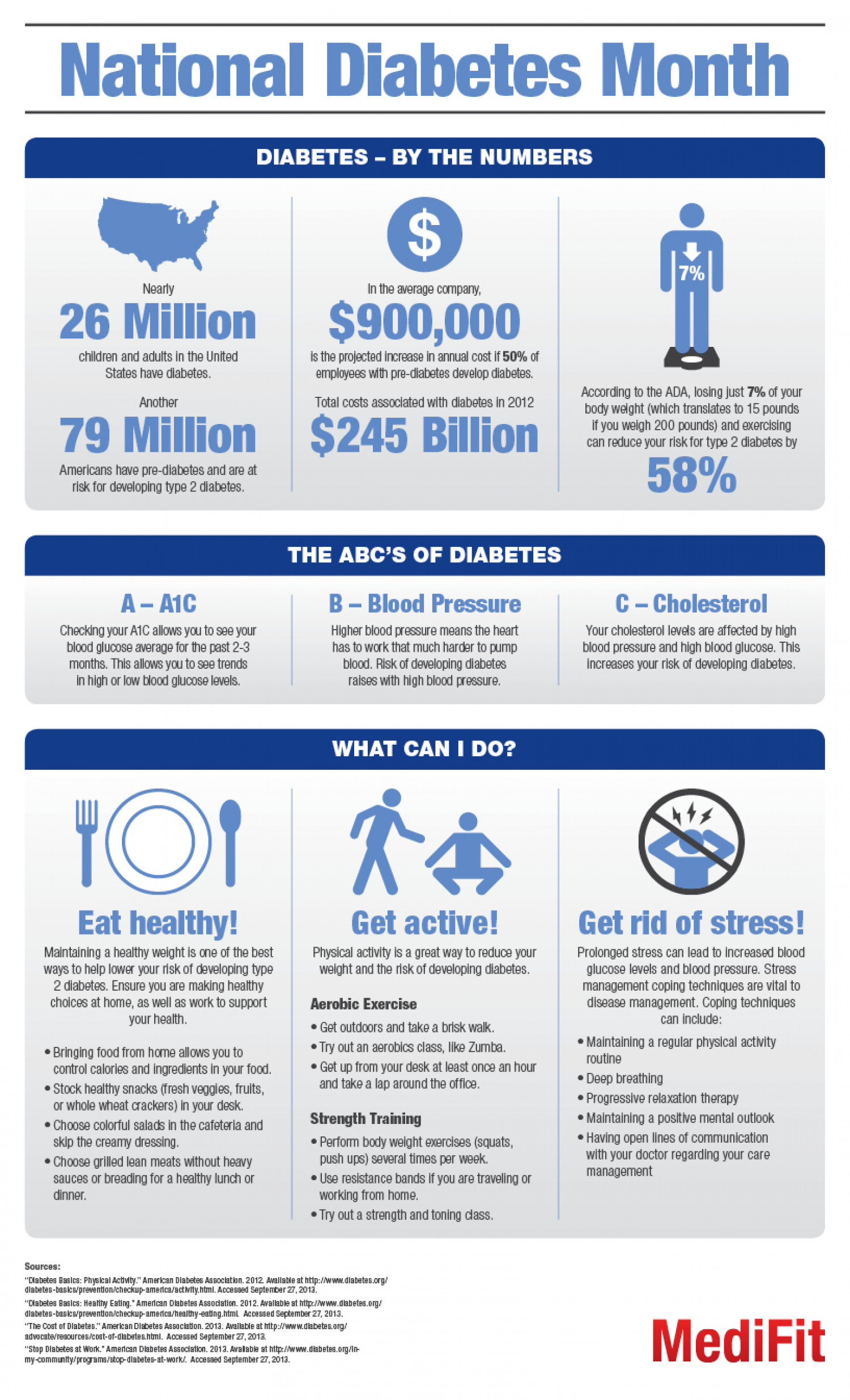 Diabetes Month: An Infographic Infographic