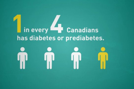 Diabetes in Canada Infographic