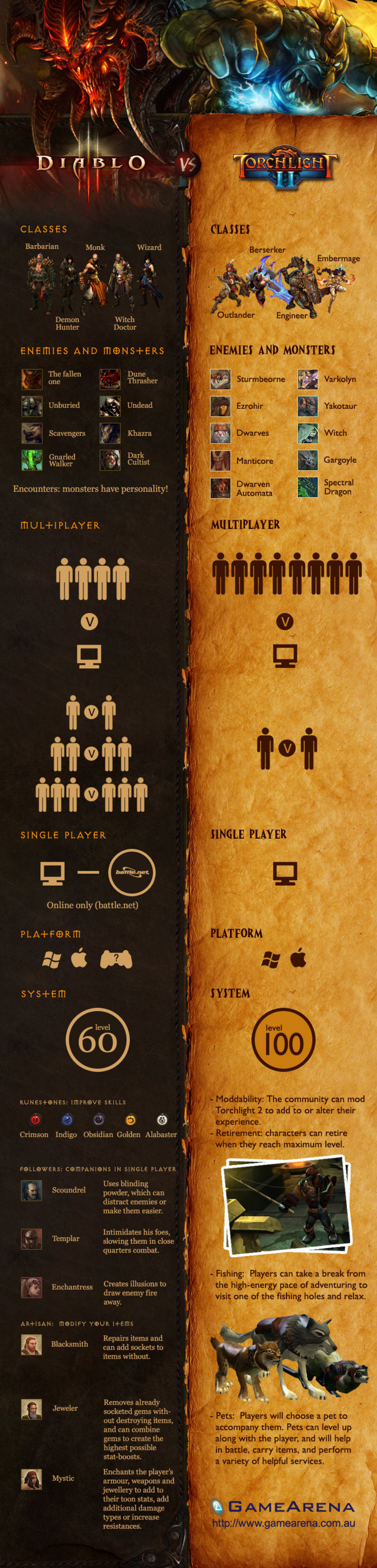 Diablo 3 vs Torchlight 2 Infographic