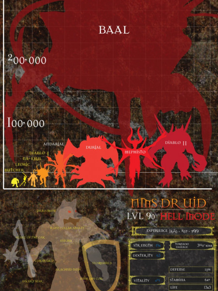 Diablo Boss Guide Infographic