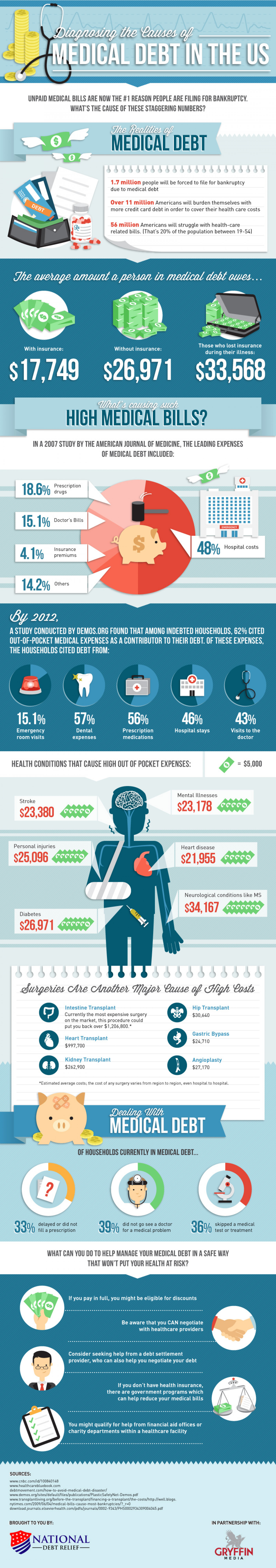 Diagnosing the Causes of Medical Debt in the US Infographic
