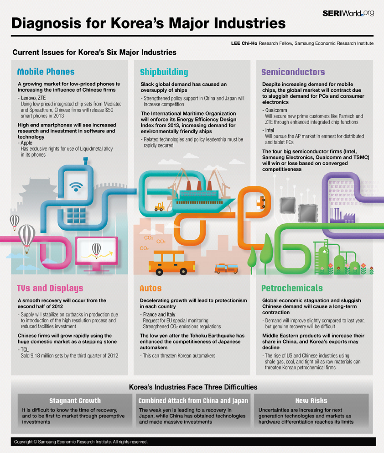 Diagnosis for Korea's Major Industries Infographic