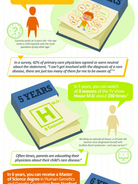 Journey Into the Unknown: The Search for Rare Diagnosis Infographic