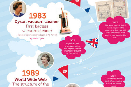 Diamond British Inventions Infographic