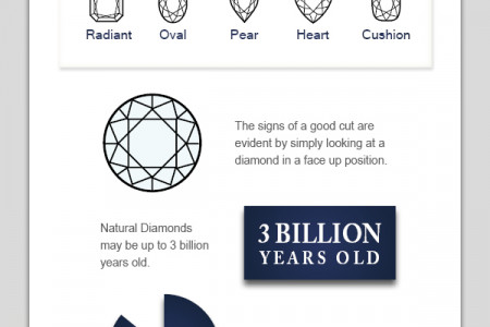Diamond Cuts Infographic