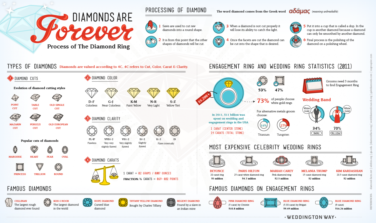 Diamonds Are Forever: Process of the Diamond Ring Infographic