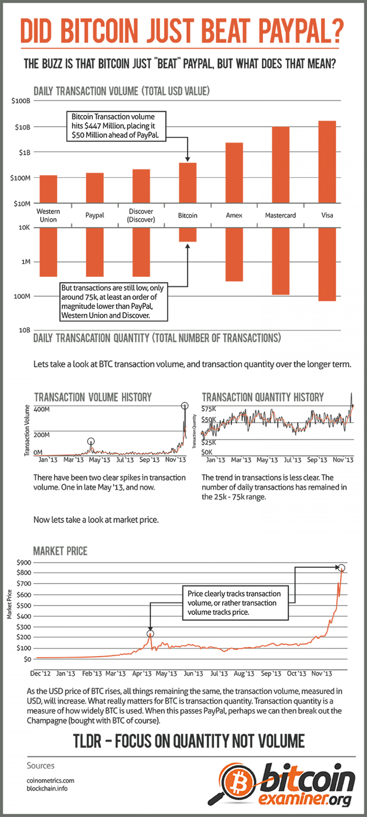 Did Bitcoin just beat Paypal? Infographic