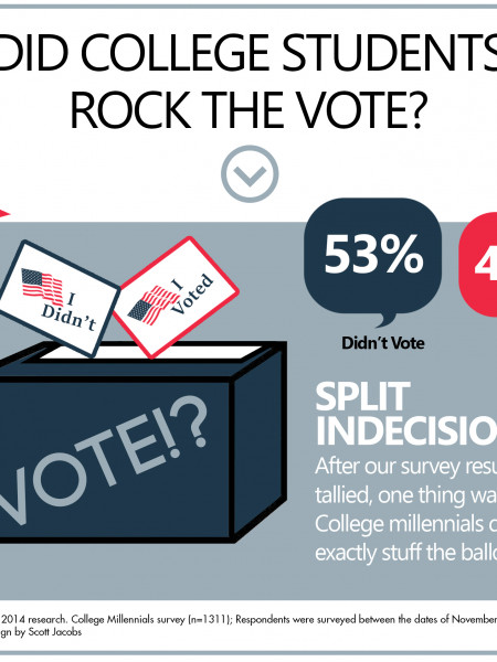 Did College Students Rock the Vote 2014? Infographic