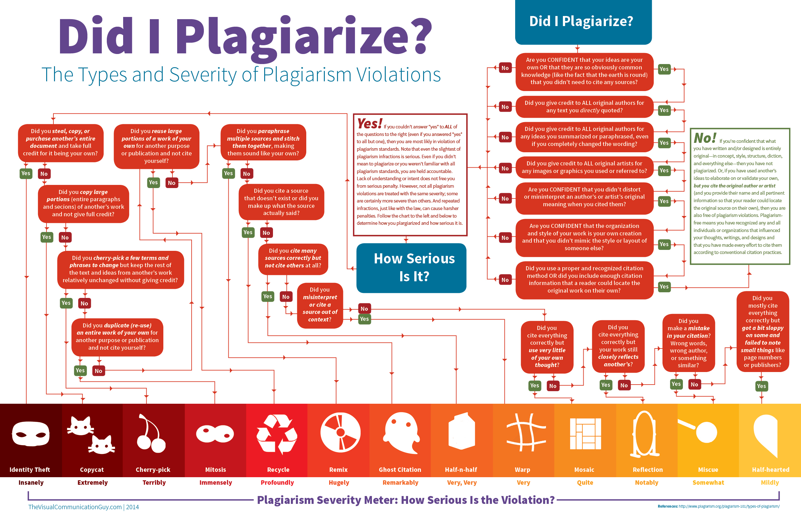 Flow chart of the types and severity of plagiarism