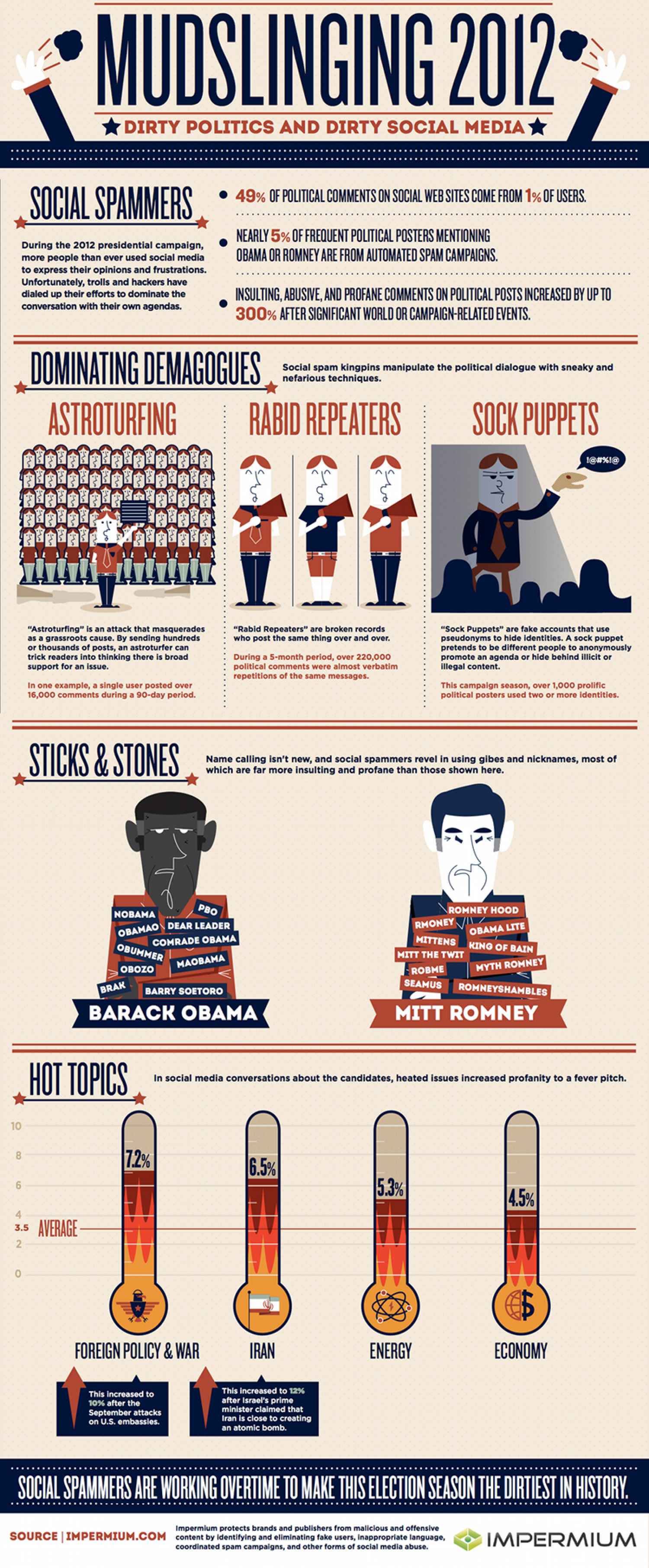 Did Spammers Steal the Campaign?  Dirty Politics and Dirty Social Media  Infographic
