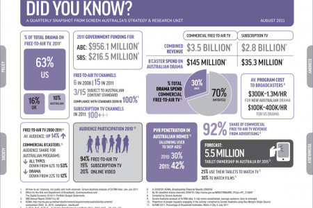 Did you Know? Screen Australia  Infographic
