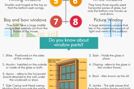 Did you know that all windows are not the same? Infographic