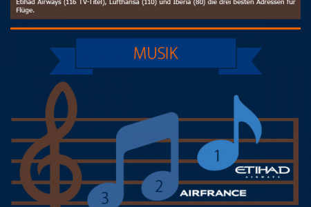 Die besten Airlines beim Inflight-Entertainment Infographic