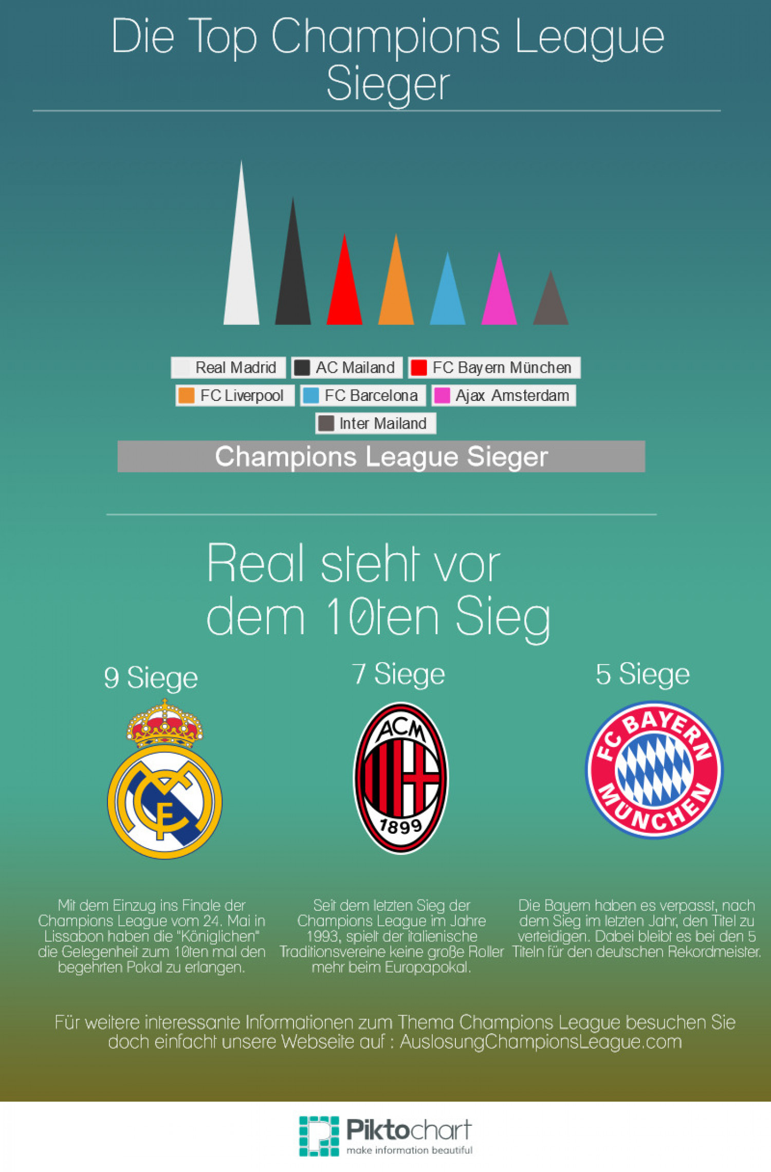 champions league siege real madrid