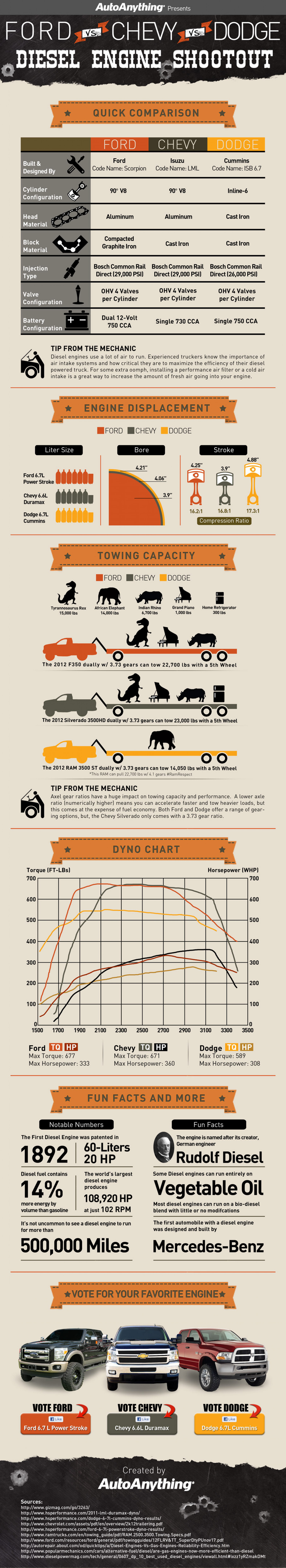 Diesel Engine Shootout: Ford vs Chevy vs Dodge Infographic