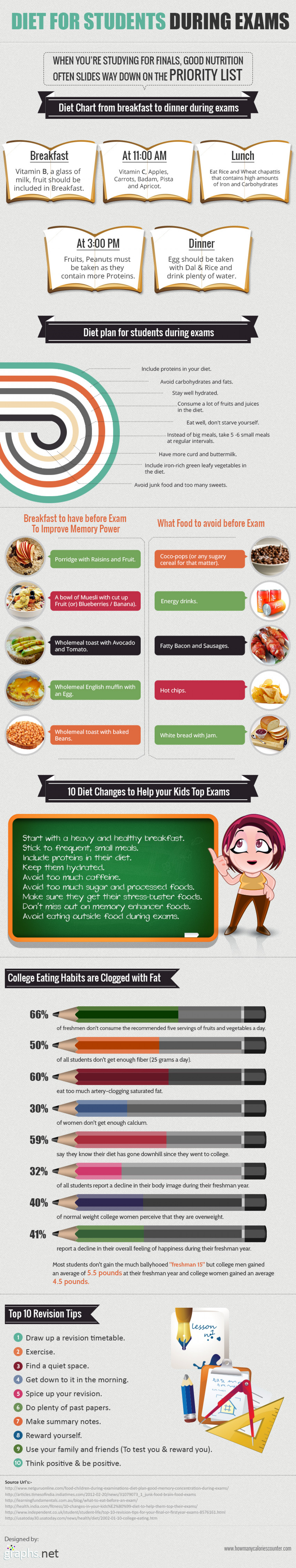 Diet for students Infographic