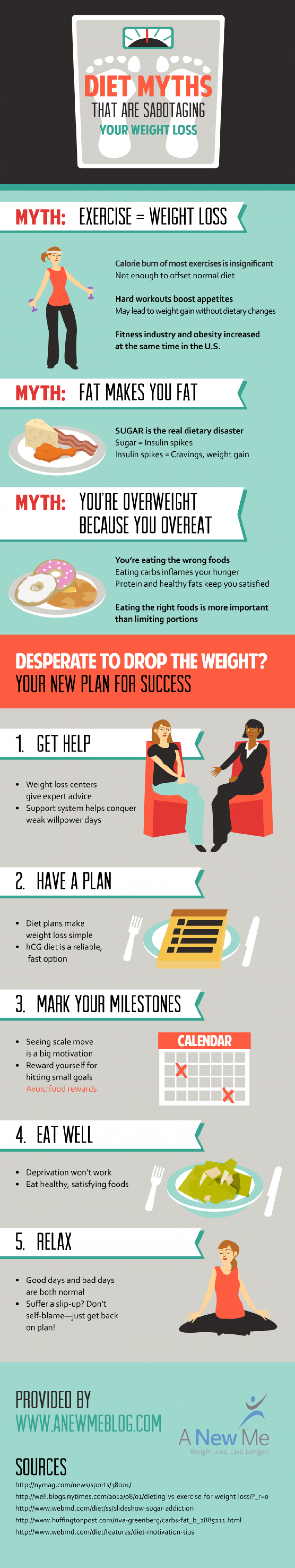 Diet Myths That Are Sabotaging Your Weight Loss Infographic
