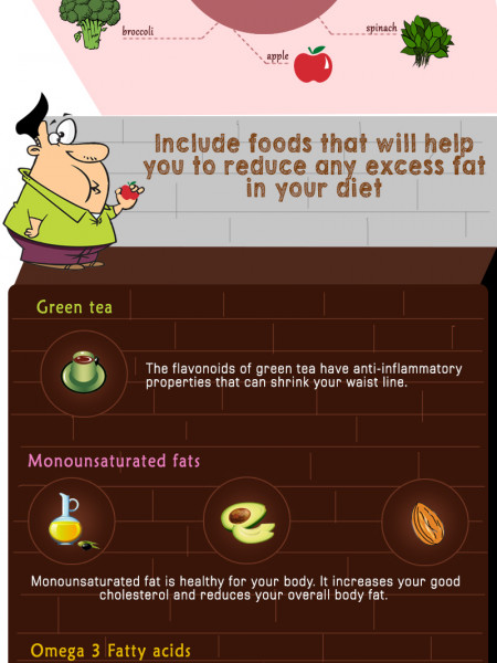 Diet to Control Inflammation and Belly Fat Infographic