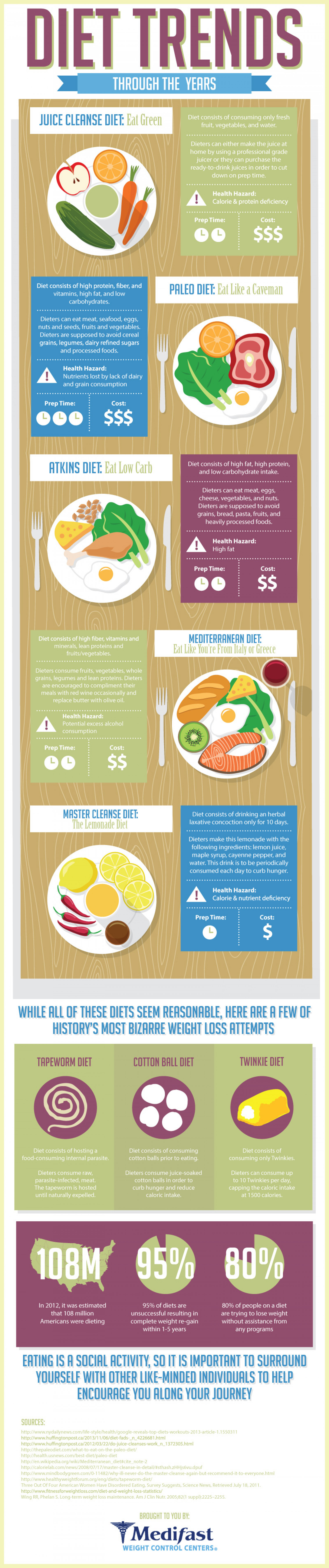 Diet Trends Through Out The Years Infographic