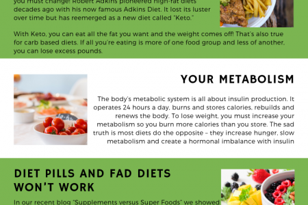 Diet Wars - Join The Food Revolution Infographic