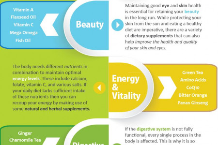 Dietary Supplements Benefits you need to know Infographic