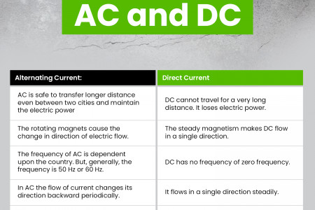 Difference Between AC and DC Infographic