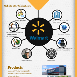 comare contrast target and walmart