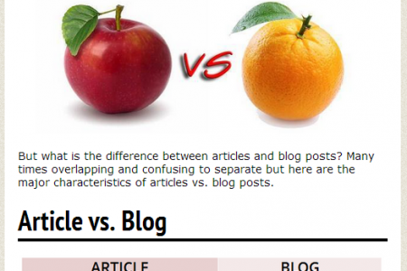 Difference Between Article & Blog Infographic