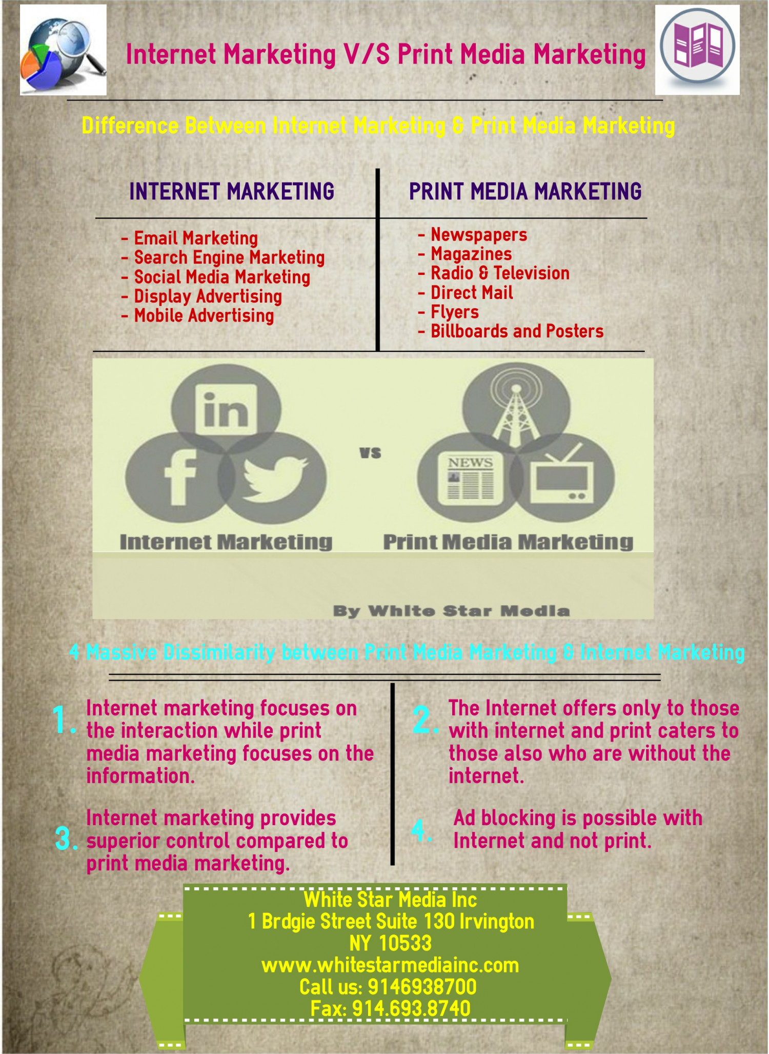 marketing strategy for print media Marketing campaigns promote a product through different media, including television, radio, print and online platforms.