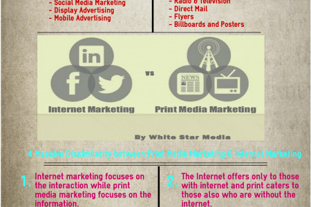 Difference Between Internet Marketing and Print Media Marketing Infographic