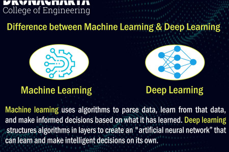 Difference between Machine Learning & Deep Learning_Dronacharya College of Engineering Infographic