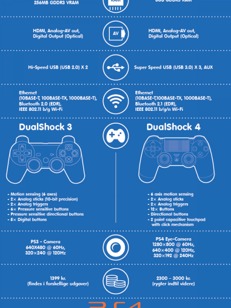Difference between PS3 and PS4 Infographic