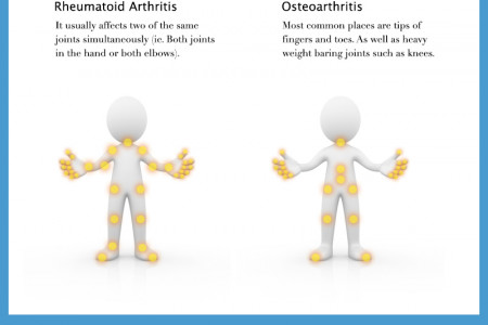 Difference between Rheumatoid-Arthritis and Osteoarthritis Infographic