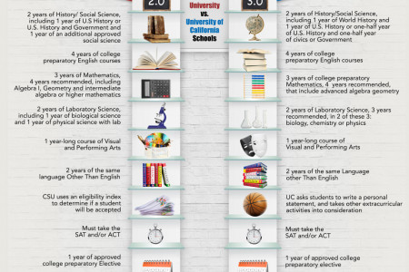 Difference in Applying to Cal State University vs. University of California Schools Infographic