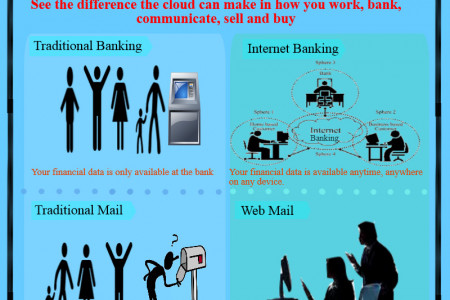 Difference the cloud can make in how you work, bank, communicate, sell and buy Infographic