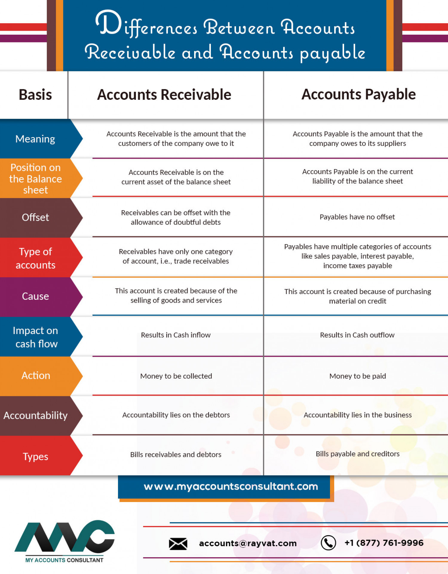 Differences Between Accounts Receivable and Accounts payable Infographic