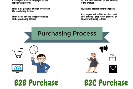 Differences between #B2C & #B2B in Business Systems Infographic