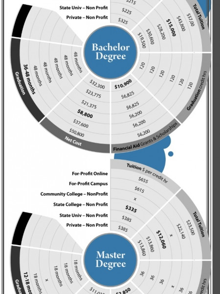 Differences Between Colleges Infographic