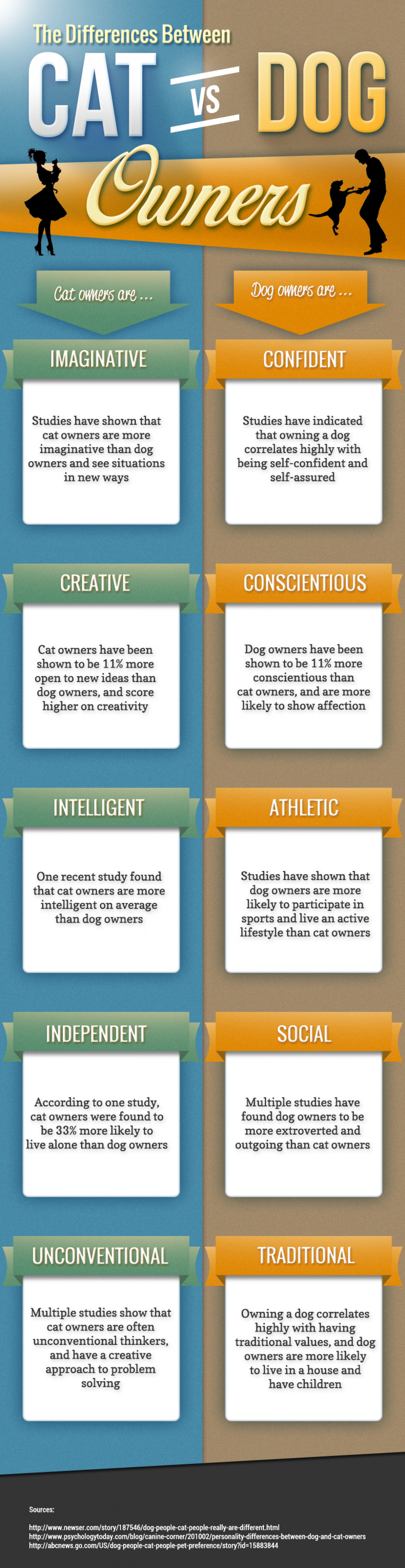 Differences Between Dog vs Cat Owners Infographic